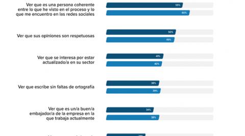 Aspectos positivos de las búsquedas en redes sociales de candidatos