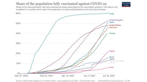 Población con la pauta completa de la vacuna contra la Covid-19