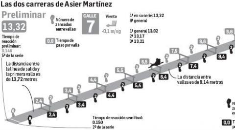 Las dos carreras de Asier Martínez antes de la final de 110 m vallas