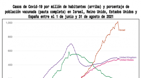 Figura 1. / Our World in Data.