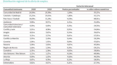 Fuente: Informe Infoempleo Adecco: Oferta y Demanda de Empleo en España