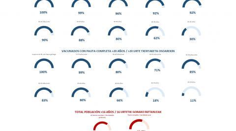 Porcentaje de población vacunada en Navarra