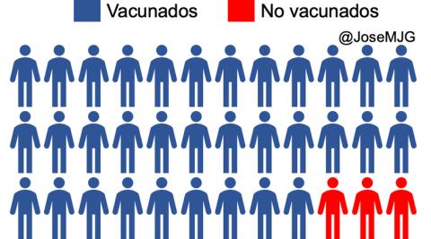 Porcentaje vacunaciones
