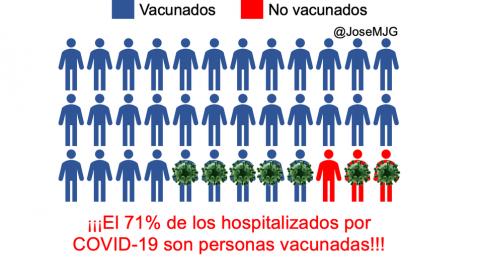 Porcentaje vacunados hospitalizados