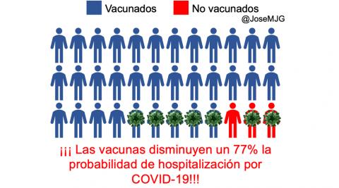 Probabilidad hospitalización vacunados