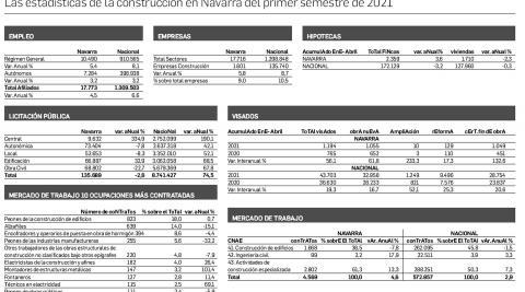 Las estadísticas de la construcción de Navarra del primer semestre de 2021