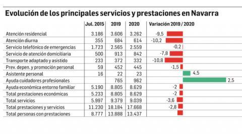 Evolución de los principales servicios y prestaciones en Navarra