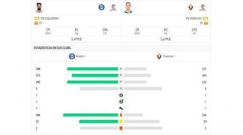Comparativa entre Sergio Herrera y Pacheco