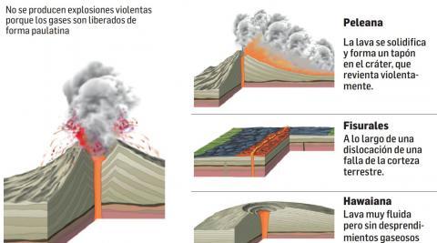 Diferencias entre erupciones