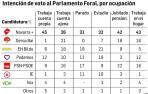 Navarra Suma se fortalece entre autónomos y el hogar