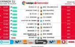 Señalamientos de la jornada 32 de LaLiga Santander.