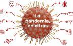 La pandemia de coronavirus en Navarra en cifras