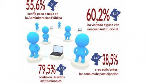 Los navarros son los que menos trámites realizan en webs institucionales