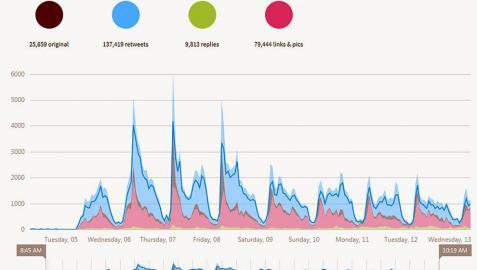 Las fiestas superan ya los 2.700 millones de impactos en Twitter