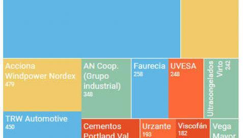 Las 25 empresas que más facturan en Navarra
