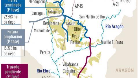 Nueve empresas optan a diseñar el Canal de Navarra entre Pitillas y Ablitas