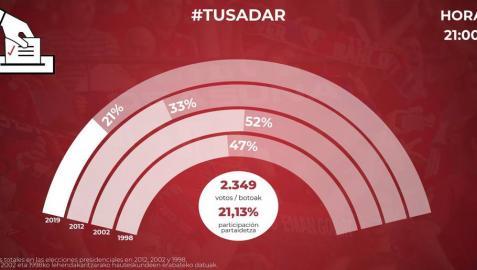 A las 21 horas ya han votado 2.349 socios su opción sobre la reforma