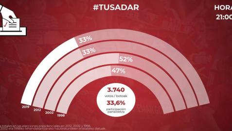 La votación sobre El Sadar ya iguala en participación a las elecciones de 2012