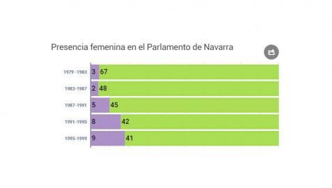 El Parlamento navarro vuelve a quedarse a un escaño de la paridad