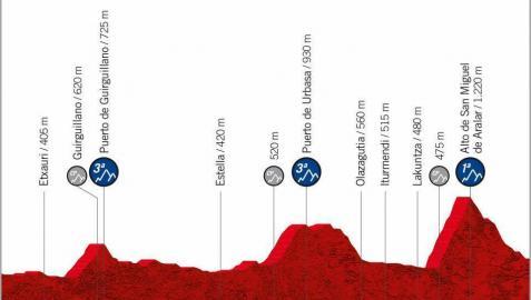 La Vuelta 2020 tendrá una etapa navarra y 160 kilómetros por la Comunidad foral