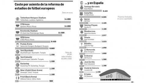 Coste por asiento de la reforma de estadios europeos